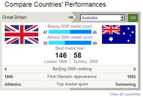 The compare Team GB feature