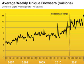 Graph showing the increase of average weekly browsers to the BBC Sport website from 2007 to 2012