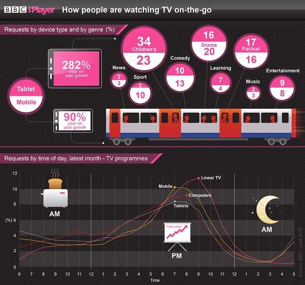 BBC - BBC Internet Blog: Mobile Downloads for BBC iPlayer