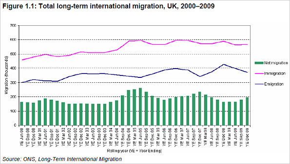Graph showing total long-term international migration, UK, 2000-2009