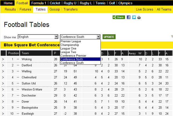 Premier league fixture and table bbc - English conference national league table ...