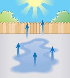 Illustration demonstrating a puddle evaporating from the heat of the sun