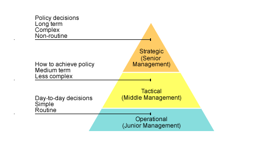 explain the relationship of strategic management process to organizational ethics