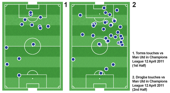 Touches from the Champions League quarter-final second leg against Manchester United show how much more involved Didier Drogba was than Fernando Torres