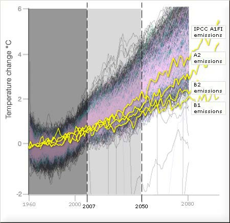 Speculative graphs based in changes in carbon emission behaviour
