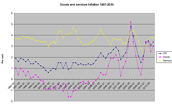 A graph showing goods and services inflation 1997 - 2010
