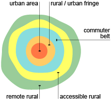 Diagram showing the classification of rural areas