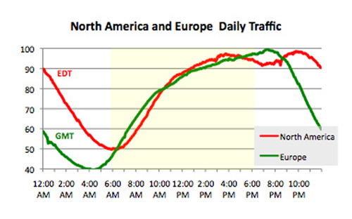 Graph comparing North American and European daily traffic