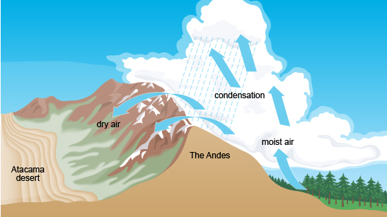 diagram of the rain shadow effect in south america