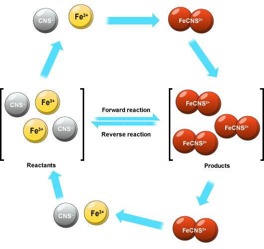 Bbc Higher Bitesize Chemistry Equilibrium Revision