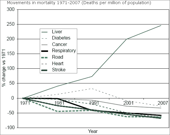 Movements in mortality 1971-2007 (Deaths per million of population)