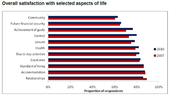 Overall satisfaction with selected aspects of life