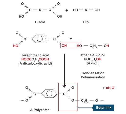 BBC - Intermediate 2 Bitesize Chemistry - Plastics and Synthetic ...