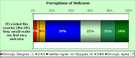 Perceptions of welcome