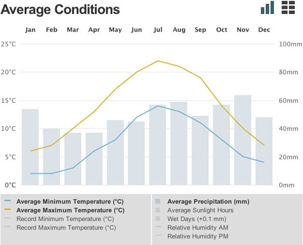 Interactive chart of average conditions