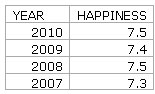 table comparing people's happiness scores from a survey between 2007 and 2010