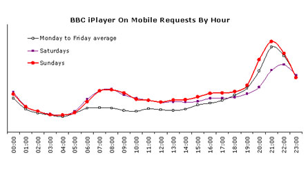 BBC iPlayer on Mobile requests by hour: graph