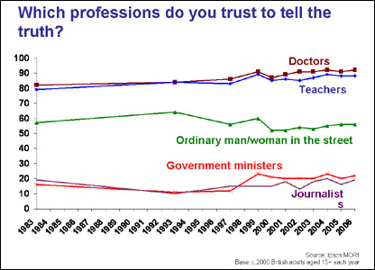 Graph asking Which professions do you trust to tell the truth?