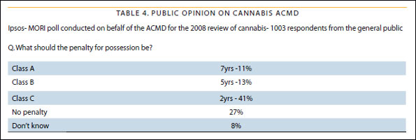 Table showing public opinion on cannabis ACMD
