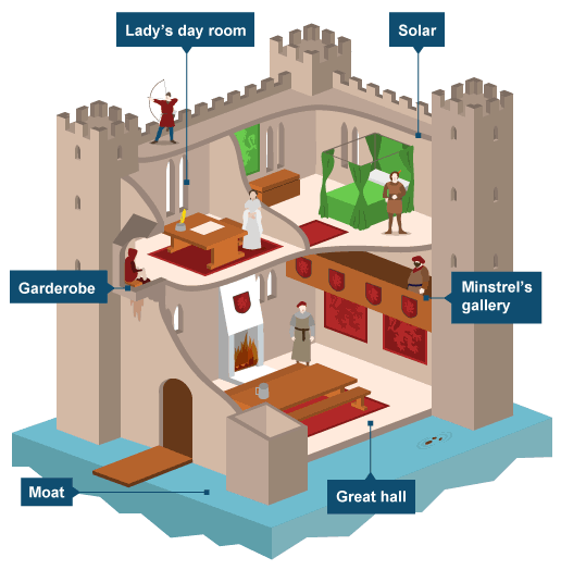 The role of castles in middle ages