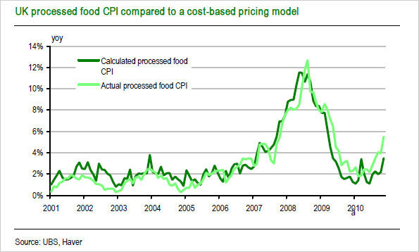 Graph showing UK processed food CPI compared to a cost-based pricing model