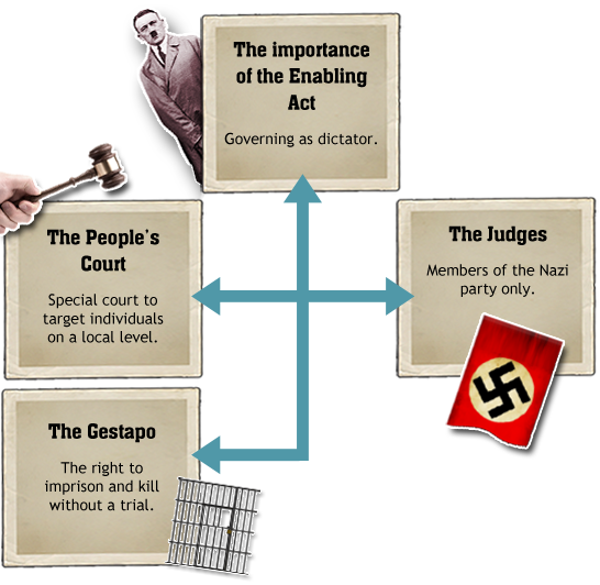 BBC - GCSE Bitesize: How did Nazi political policy affect life in ...