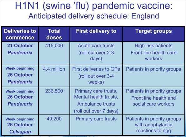 H1N1 pandemic vaccine: Anticipated delivery schedule: England