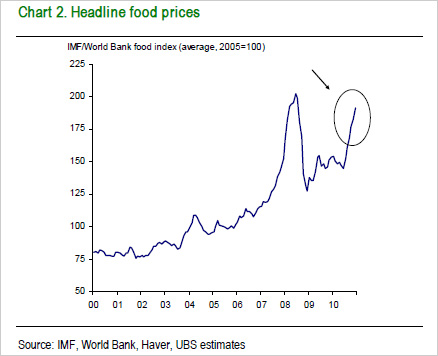 Headline food prices