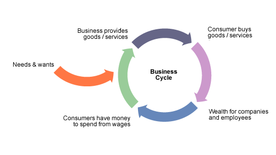 Bbc higher bitesize business management business in contemporary business cycle diagram it begins with needs and wants then the business provides good ccuart Image collections