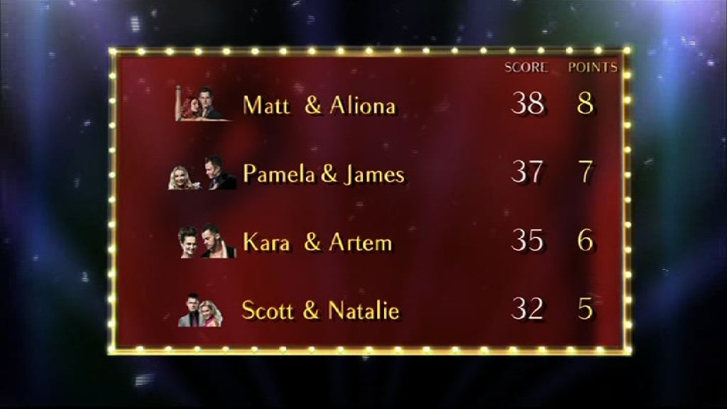 Top of the Strictly Come Dancing scoreboard