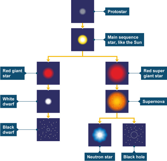 relationship between mass and end stages of stars
