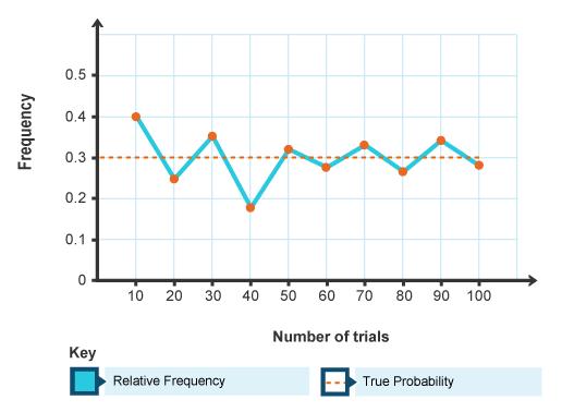 BBC - Intermediate 2 Bitesize Mathematics - Graphs, Charts and ...