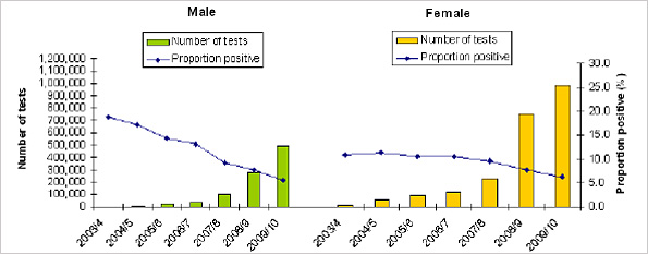 Graph showing testing volumes and proportion of positive index cases by sex in England: April 2003 - March 2010