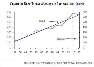 Chart showing real total managed expenditure (£bn)