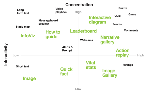 Types of content considered for the prototype mapped along level of concentration and interactivity.
