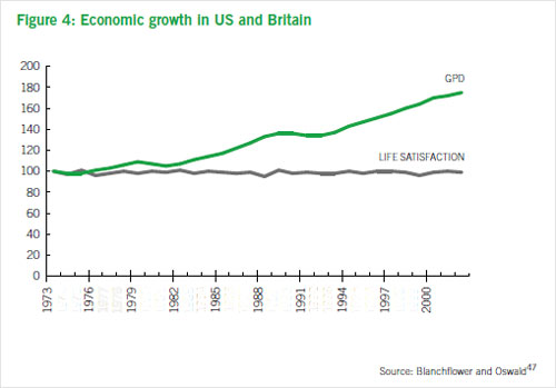 Chart throwing economic growth in the US and Britain