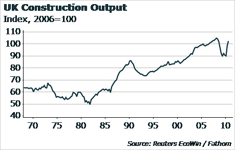 Chart showing UK construction output