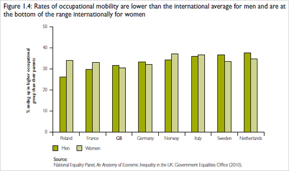 Graph showing rates of occupational mobility