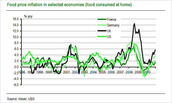 Graph showing food price inflation in selected economies (food consumed at home)