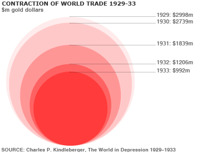 Foreign Trade Policy: Free Trade Versus Protection