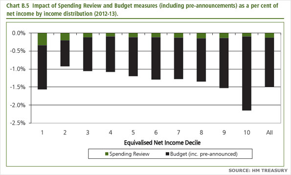 Chart showing impact of Spending Review and Budget measures (including pre-announcements) as a per cent of net income by income distribution (2012-13)