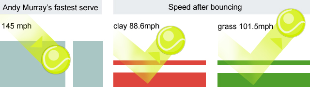 Andy Murray's fastest serve: 145 mph. Speed of ball after bouncing on clay 88.6 mph. Speed of ball after bouncing on grass 102.5 mph.