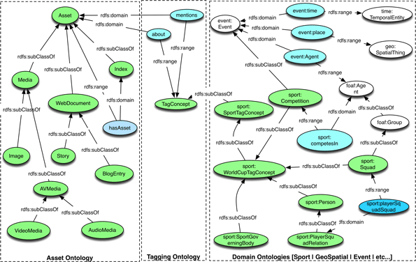 Ontology model diagram. See bbc.co.uk/ontologies for computer readable interactions between domain and assets.