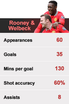 Wayne Rooney and Danny Welbeck are combining well for United