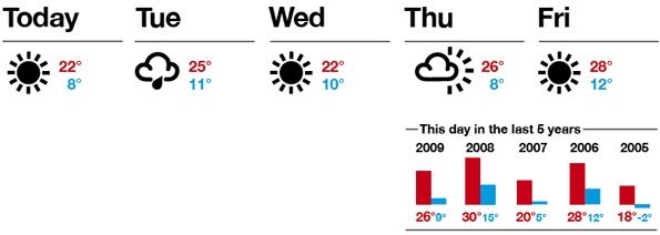 Possible wireframe of 5 day forecast with weather patterns bar chart.