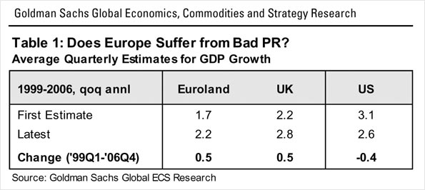 European Weekly Analyst Issue No: 09/18 May 14, 2009 Goldman Sachs Global Economics, Commodities and Strategy Research at https://360.gs.com