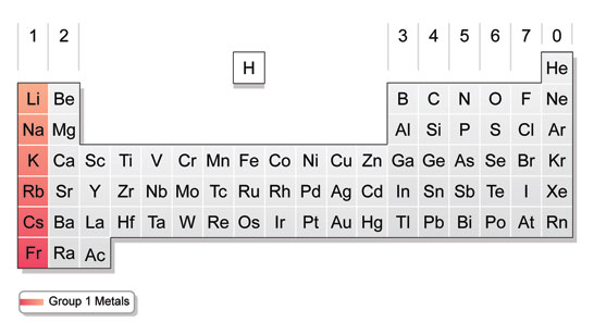 group 1 of the periodic table - Periodic Table Alkali Metals Reactivity