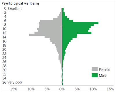 Graph of psychological well-being
