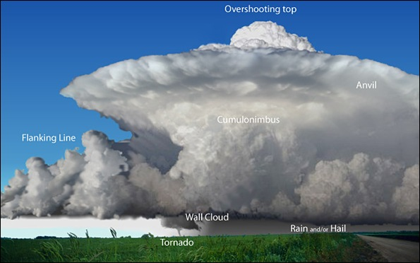 classic_supercell-noaa.jpg