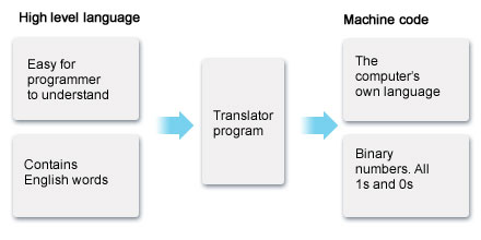 Bbc standard grade bitesize computing studies systems software diagram showing how high level language gets translated into machine code high level language contaisn ccuart Image collections